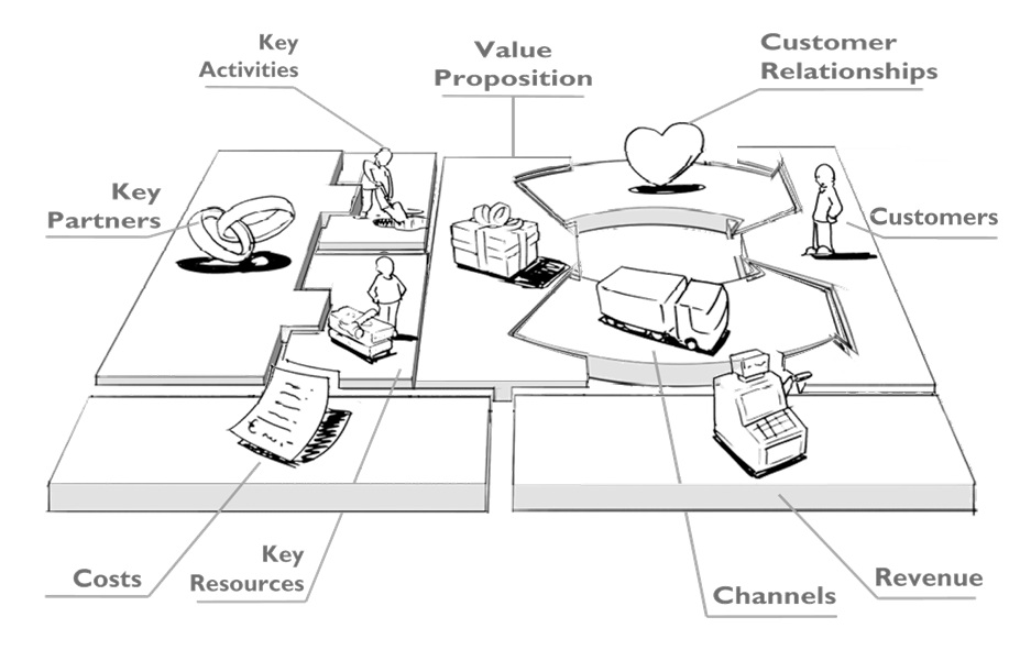 businessmodelcanvaslarge